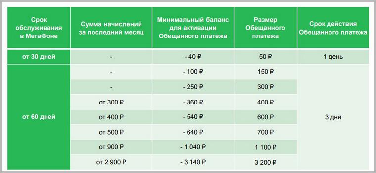 В кредит взять на мегафоне взять кредит наличными без справок воронеж